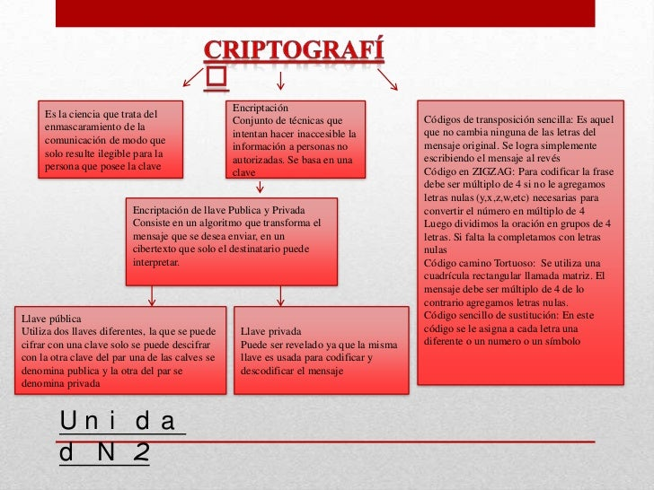 Encriptación     Es la ciencia que trata del                                                       Códigos de transposició...