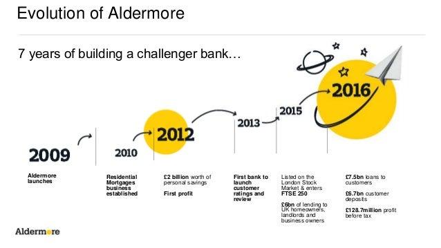 Image result for aldermore