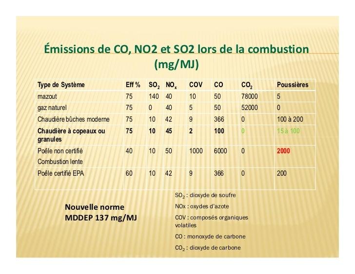 Émissions de CO, NO2 et SO2 lors de la combustion                     (mg/MJ)Type de Système            Eff %   SO2 NOx   ...