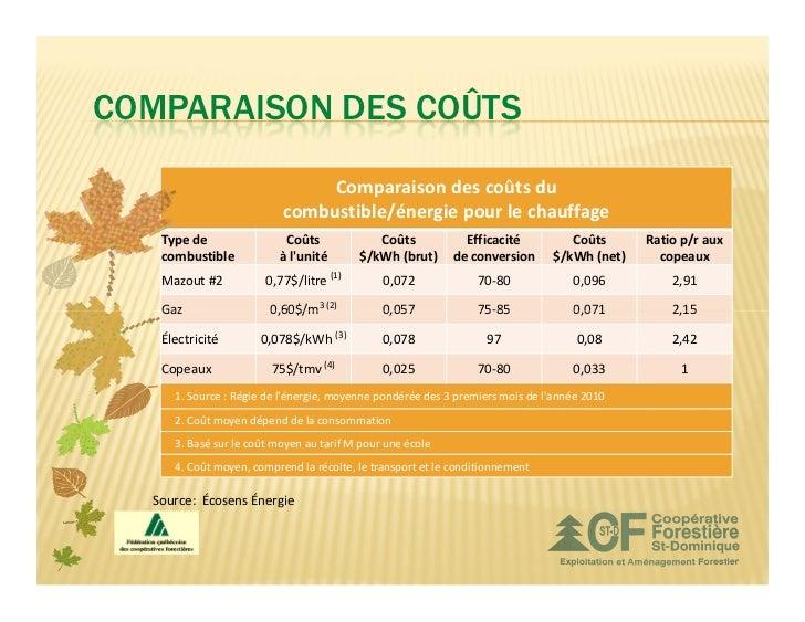 COMPARAISON DES COÛTS                               Comparaison des coûts du                          combustible/énergie ...