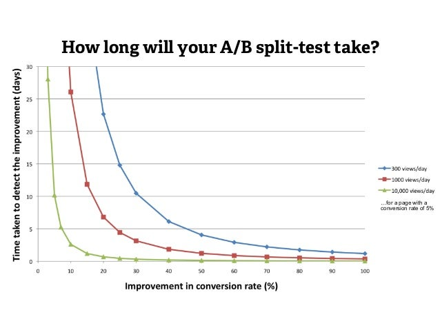 "How long will your A/B split-test take?  Bold, ""Meek tweaking"" targetted changes  …for a page with a  conversion rate of 5..."