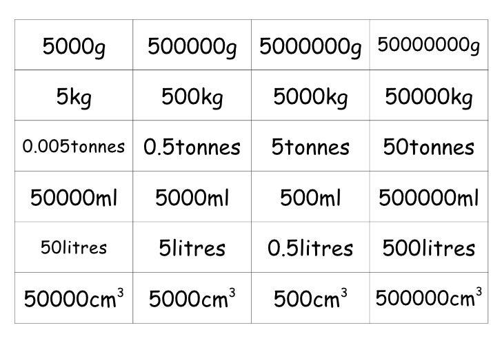 5000g         500000g        5000000g 50000000g   5kg           500kg          5000kg      50000kg0.005tonnes     0.5tonne...