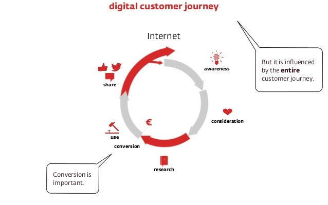 ‣ awareness, appreciation, action, advocacy Map the entire customer journey to improve conversion.