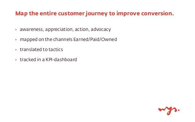 Automated KPI dashboard