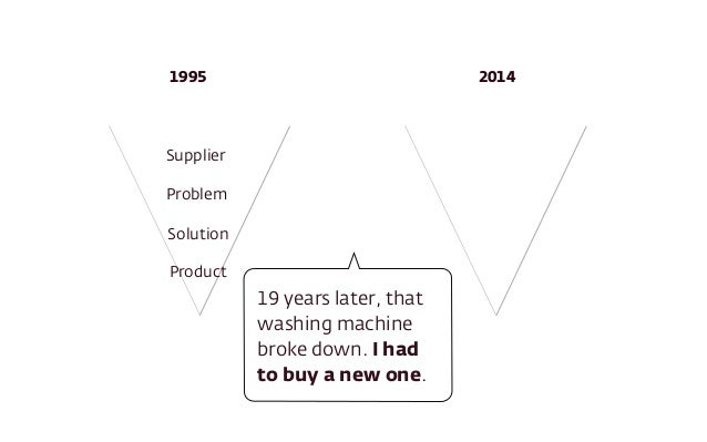 Supplier Problem Solution Product 1995 2014 19 years later, that washing machine broke down. I had to buy a new one.