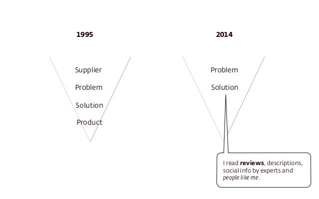 Supplier Problem Solution Product Problem Solution 1995 2014 I read reviews, descriptions, social info by experts and peop...