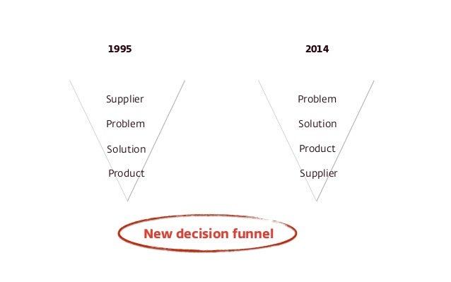 Supplier Problem Solution Product Problem Solution Product Supplier 1995 2014 New decision funnel