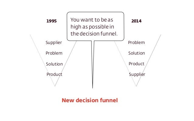 Supplier Problem Solution Product Problem Solution Product Supplier 1995 2014 New decision funnel You want to be as high a...