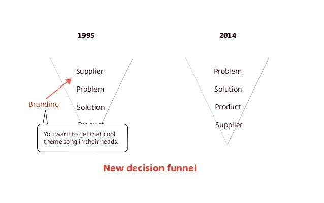 Supplier Problem Solution Product Problem Solution Product Supplier 1995 2014 New decision funnel Branding You want to get...