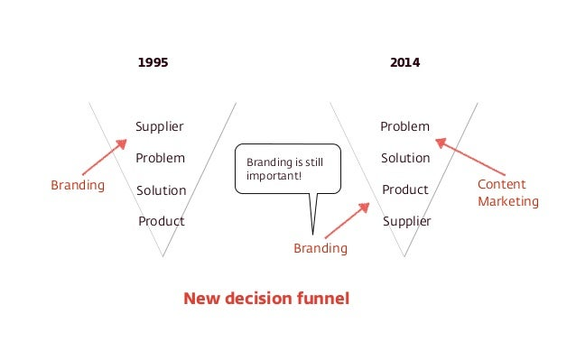 Supplier Problem Solution Product Problem Solution Product Supplier 1995 2014 New decision funnel Branding Content