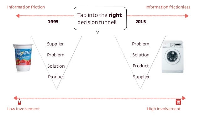 Supplier Problem Solution Product Problem Solution Product Supplier 1995 2015 Information friction Information frictionles...