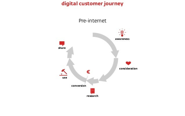 Pre-internet € conversion awareness consideration research use share digital customer journey