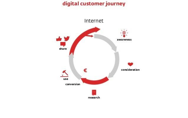 Internet € conversion awareness consideration research use share digital customer journey