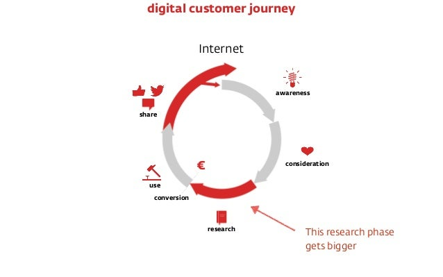 Internet € conversion awareness consideration research use share digital customer journey This research phase  gets bigger