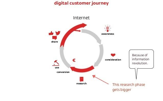 Internet € conversion awareness consideration research use share digital customer journey Because of information revolutio...
