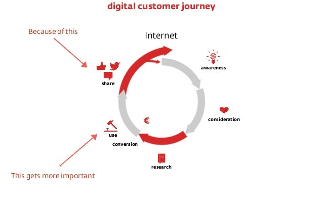 Internet € conversion awareness consideration research use share digital customer journey This gets more important Because...