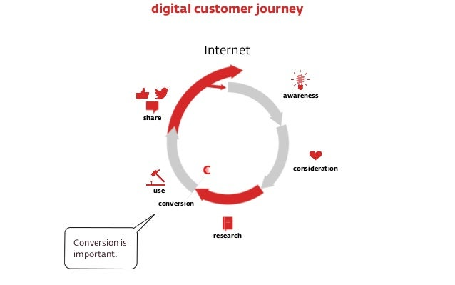 Internet € conversion awareness consideration research use share digital customer journey Conversion is important. But it ...