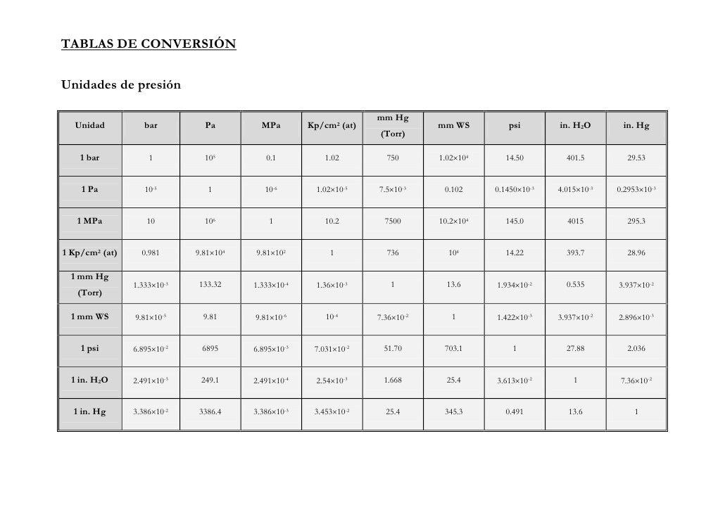 TABLA DE CONVERSIONES DE PRESION PDF DOWNLOAD