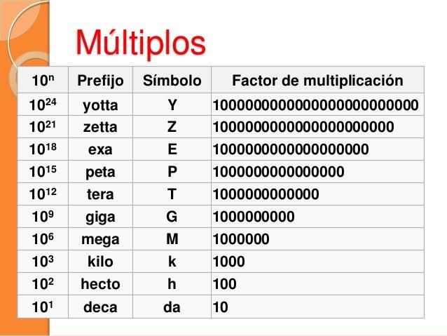 10n Prefijo Símbolo Factor de multiplicación 10−1 deci d 0.1 10−2 centi c 0.01 10−3 mili m 0.001 10−6 micro µ 0.000001 10−...