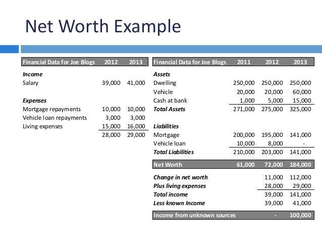 net worth example