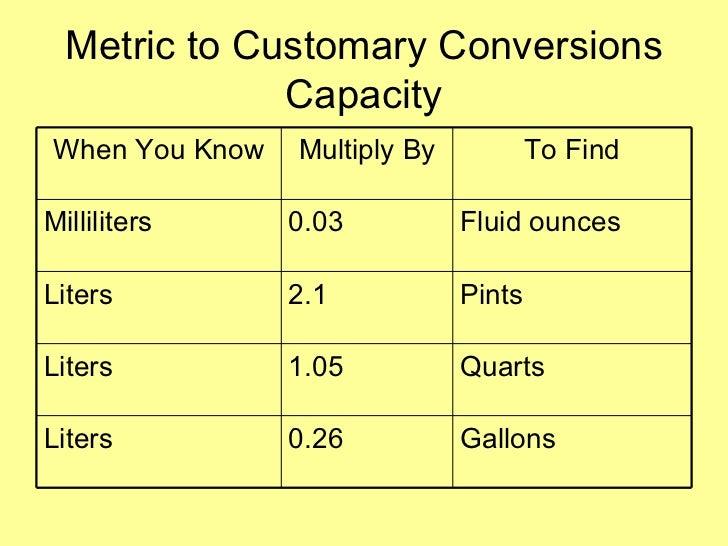 Liquid Conversion Chart Ounces To Liters Picsbud