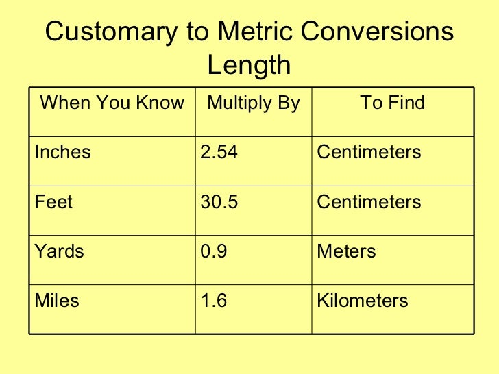 Feet To Miles Conversion Chart Morenpulsar