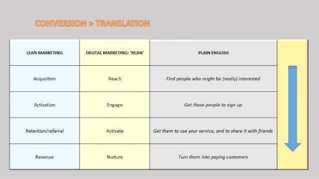 Conversion > Translation