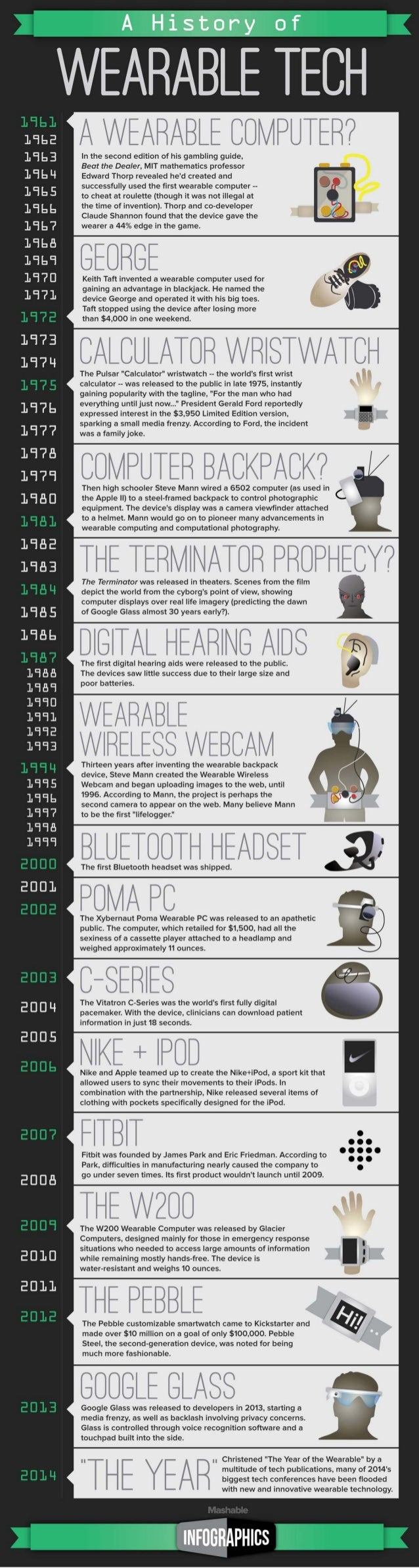 A History Of Wearable Tech