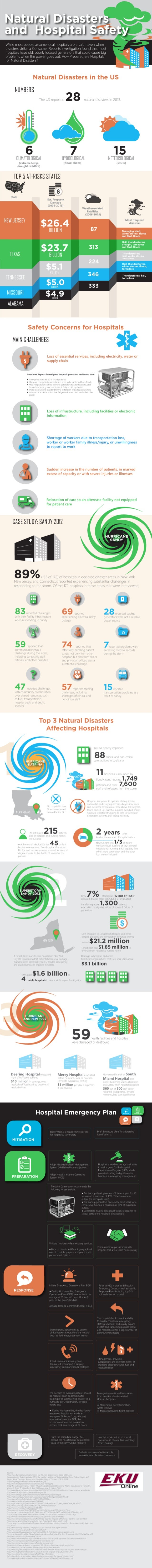 Natural Disasters and Hospital Safety Prepareness