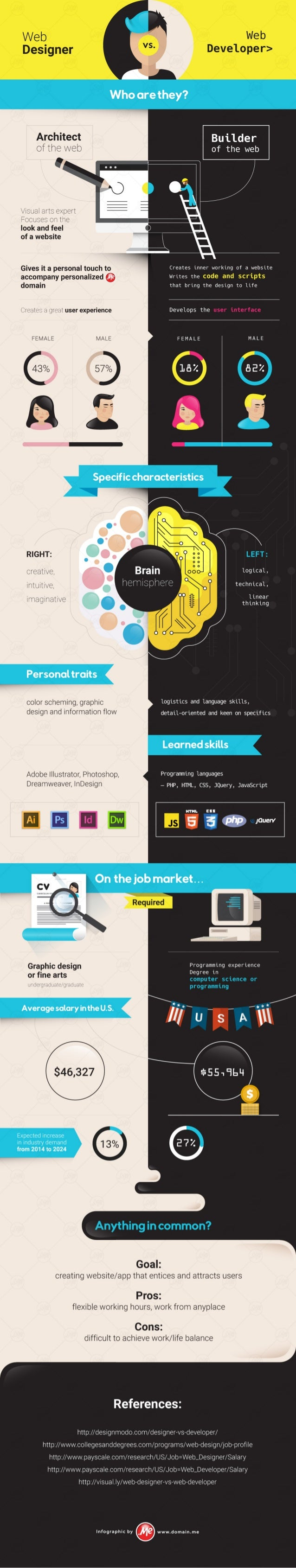 Infographic: Web Designer vs. Web Developer