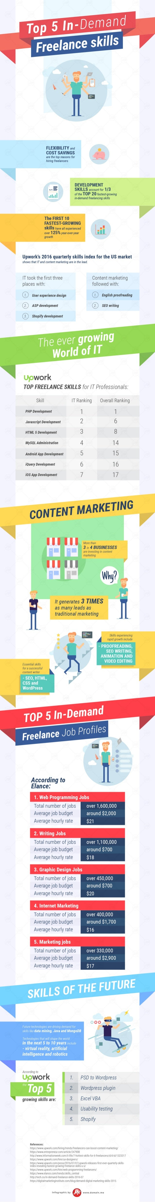 [INFOGRAPHIC] Top In-Demand Freelance Skills