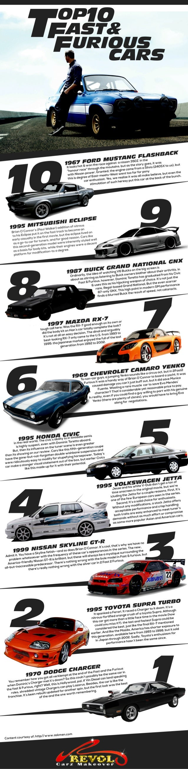 top 10 fast and furious cars. Black Bedroom Furniture Sets. Home Design Ideas