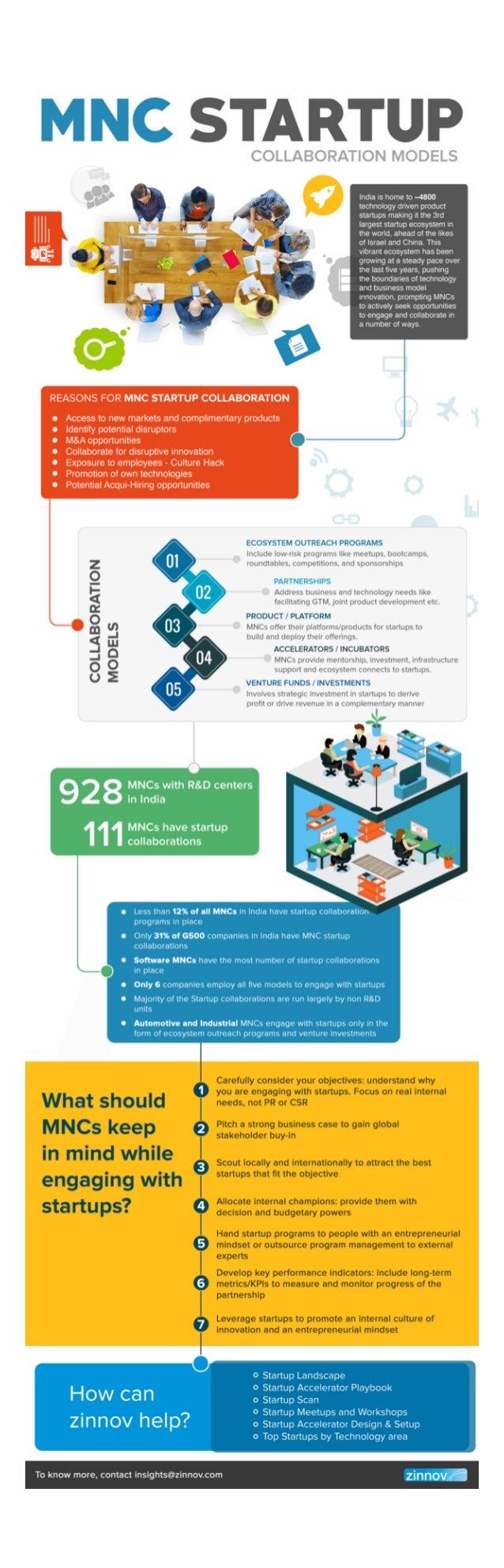 MNC-Startup collaboration models