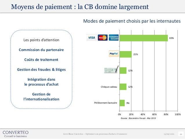 Moyens de paiement : la CB domine largement                                                 Modes de paiement choisis par ...