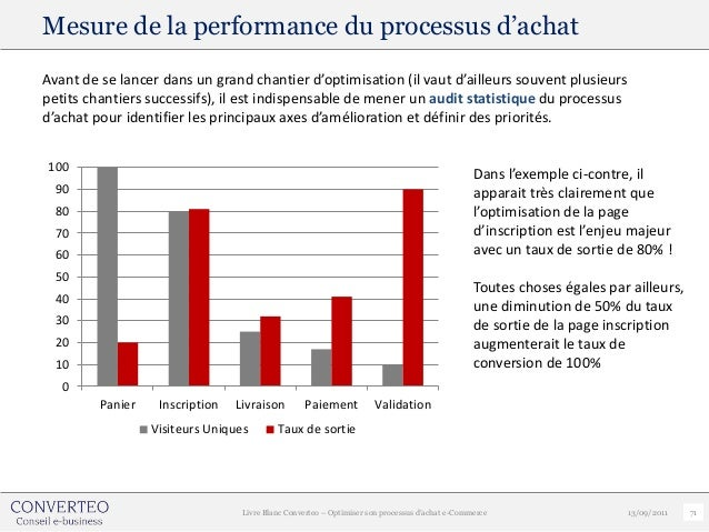Mesure de la performance du processus d'achatAvant de se lancer dans un grand chantier d'optimisation (il vaut d'ailleurs ...