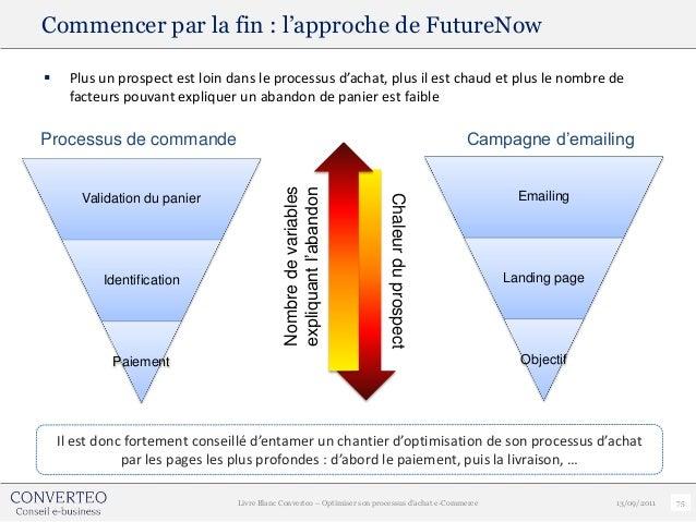 Commencer par la fin : l'approche de FutureNow     Plus un prospect est loin dans le processus d'achat, plus il est chaud...