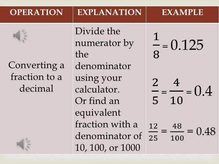 worked example converting a fraction