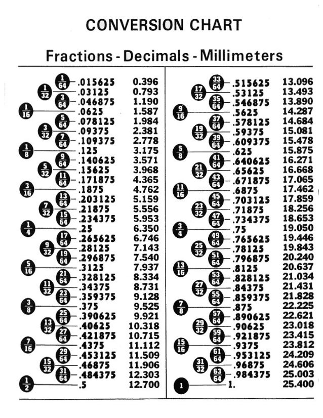 Millimeters To Fractions Chart Ibovnathandedecker