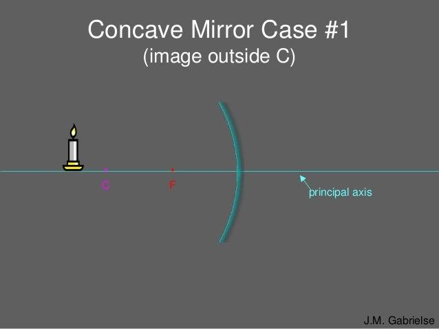 Convex Concave Ray Diagrams