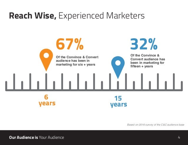 4Our Audience is Your Audience 67% 32% Of the Convince & Convert audience has been in marketing for six + years Of the Con...