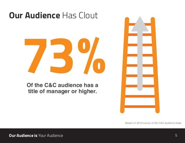 5Our Audience is Your Audience Of the C&C audience has a  title of manager or higher. 73% Our Audience Has Clout Based on...