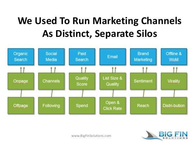 www.BigFinSolutions.com We Used To Run Marketing Channels As Distinct, Separate Silos