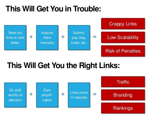 This Will Get You in Trouble: Crappy Links Seek out links to rank better Acquire them manually Submit, pay, beg, trade, et...