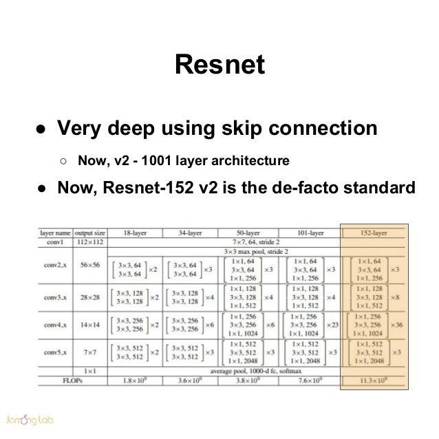 Convolutional neural network in practice