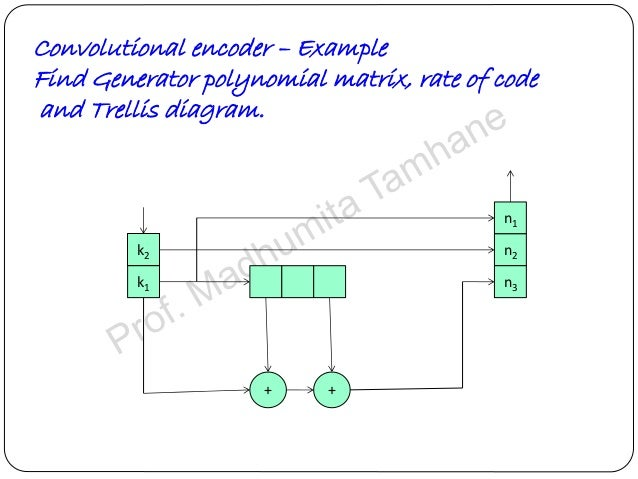 Convolution codes codingdecoding tree codes and trellis codes for 18 ccuart Images