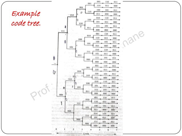 Convolution Codes  Decoding Tree Codes And Trellis Codes For