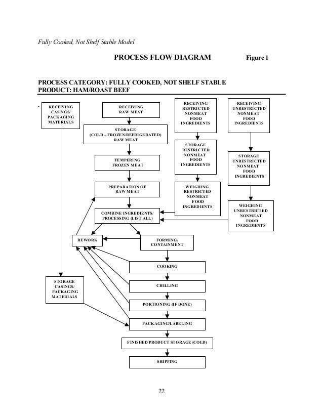 process flow diagram yogurt haccp plan cooked meat not shelf stable #8