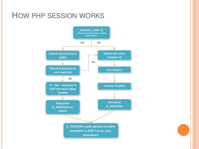 php cookie session