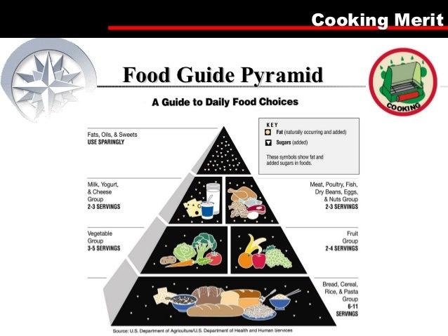 Cooking MeritFood Guide Pyramid                     1