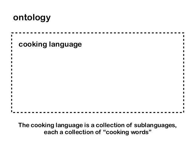 """cooking language ontology The cooking language is a collection of sublanguages, each a collection of """"cooking words"""""""